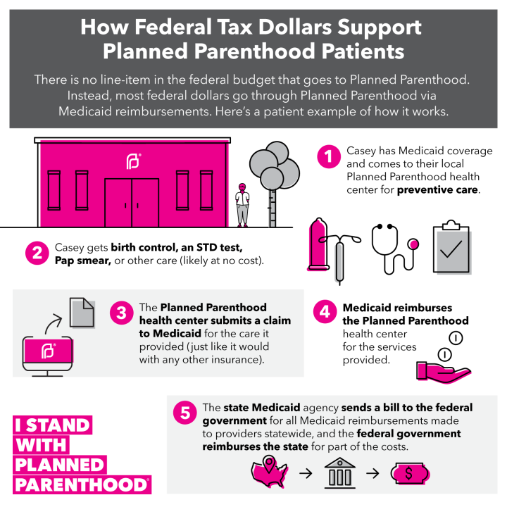 how-federal-tax-dollars-support-planned-parenthood-patients